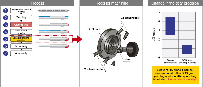 Variation diagram of the process, tool for machining, and gear precision of the new manufacturing method (direct CBN gear grinding machine finish = hard finish) (module 1.1 or lower)