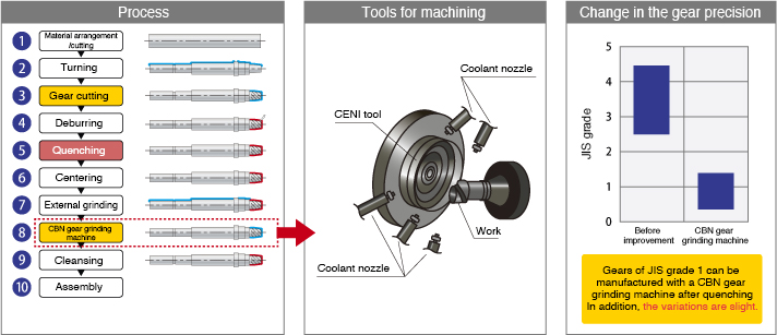 Figures of Process, Machining tools, and Changes of gear accuracy for New production method (CBN grinder finishing) (Module 1.1 to 6)