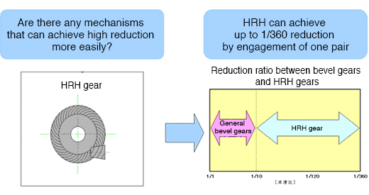 Are there any mechanisms that can achieve high reduction more easily?  A High Ratio Hypoid Gear can achieve up to 1/360 reduction by engagement of one pair  Comparative diagram between a bevel gear and a HRH gear