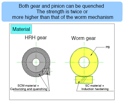 Both gear and pinion can be quenched  The strength is twice or more higher than that of the worm mechanism  Comparative diagram of the materials of the HRH gear and worm gear