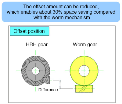 The offset amount can be reduced, which enables about 30% space saving compared with the worm mechanism  Comparative diagram of the offset positions of the HRH gear and worm gear